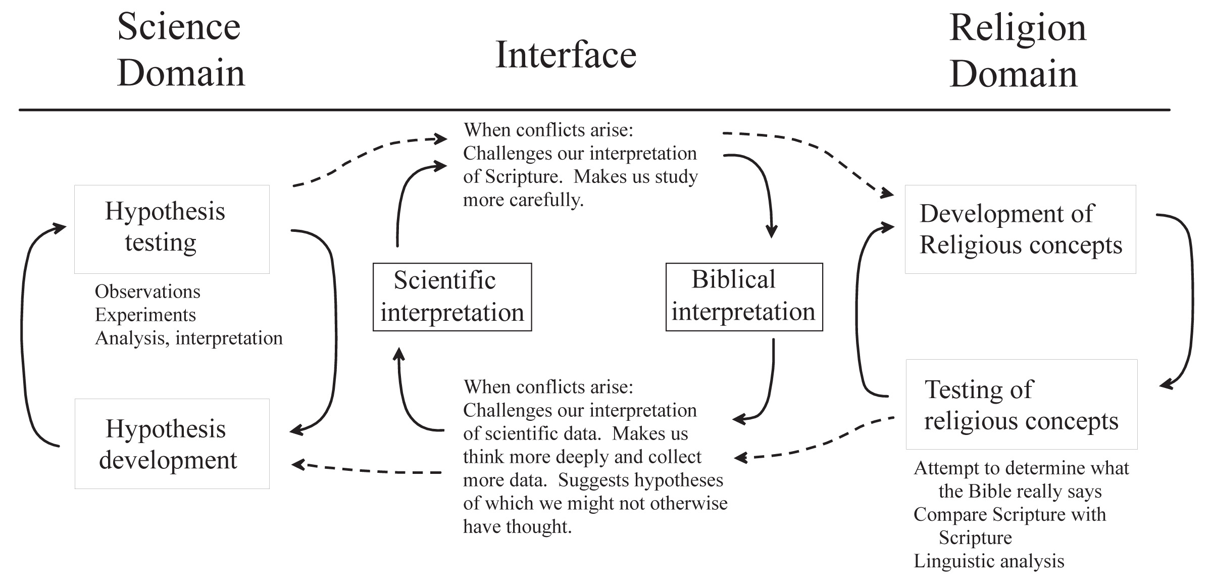 Freh illustrations school of medicine loma linda university an approach to the relationship between science and religion that provides constructive interaction between them without inappropriate interference of one ccuart Choice Image
