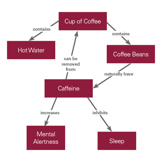 example of a concept map describing coffee